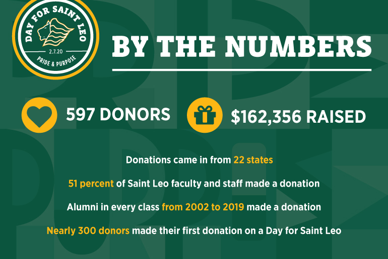 Day for Saint Leo - By the Numbers